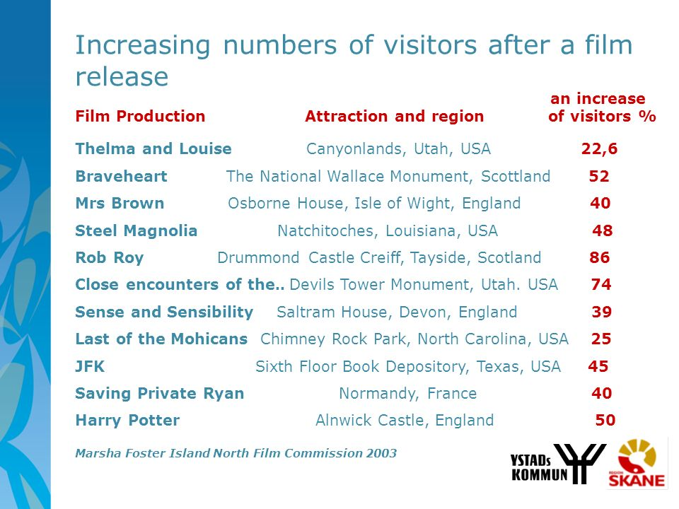 Increasing numbers of visitors after a film release an increase Film Production Attraction and region of visitors % Thelma and Louise Canyonlands, Uta