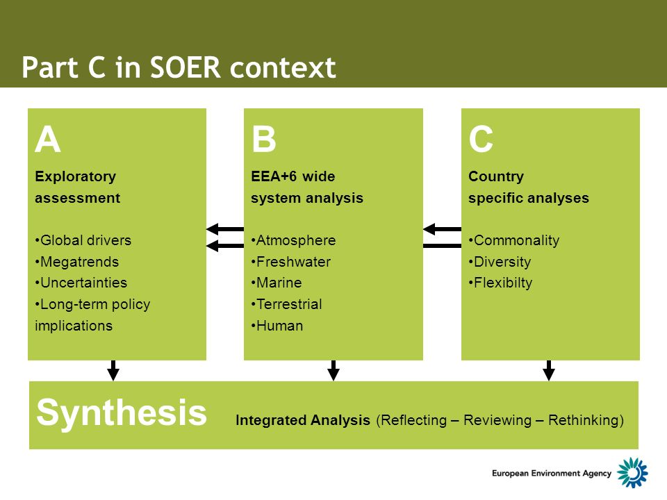 Part C in SOER context A Exploratory assessment Global drivers Megatrends Uncertainties Long-term policy implications C Country specific analyses Commonality Diversity Flexibilty B EEA+6 wide system analysis Atmosphere Freshwater Marine Terrestrial Human Synthesis Integrated Analysis (Reflecting – Reviewing – Rethinking)