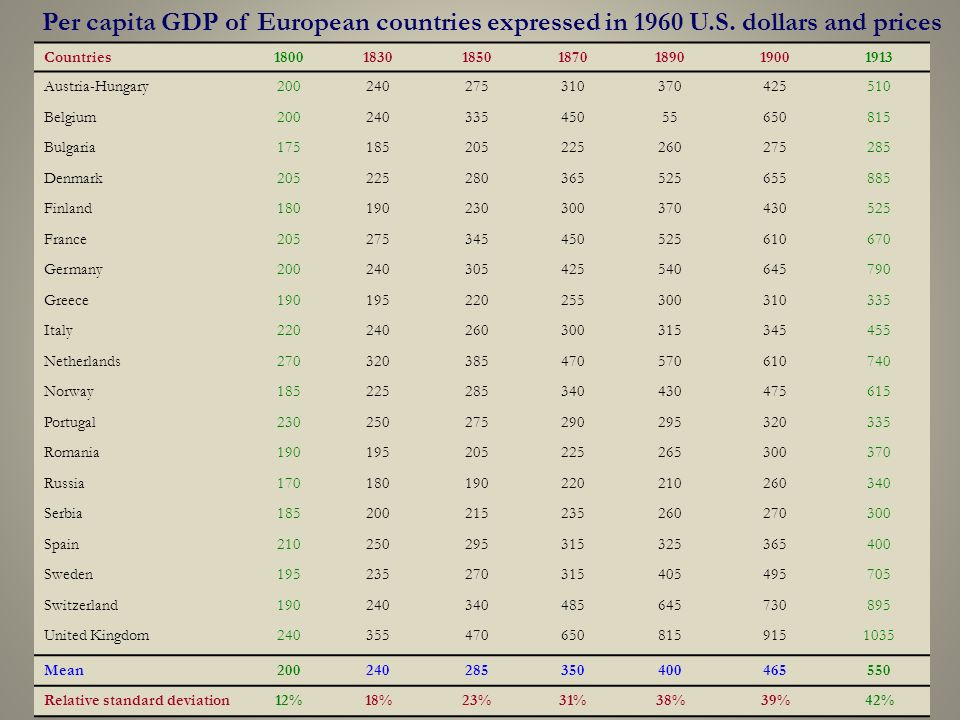 12 Per capita GDP of European countries expressed in 1960 U.S.