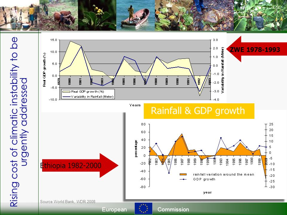 EuropeanCommission Rising cost of climatic instability to be urgently addressed Ethiopia 1982-2000 ZWE 1978-1993 Rainfall & GDP growth Source World Bank, WDR 2008