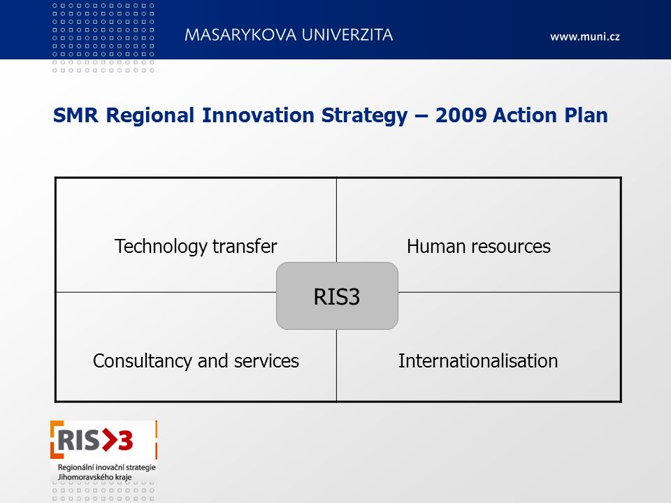 SMR Regional Innovation Strategy – 2009 Action Plan Technology transferHuman resources Consultancy and servicesInternationalisation RIS3