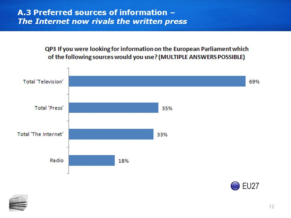 12 A.3 Preferred sources of information – The Internet now rivals the written press