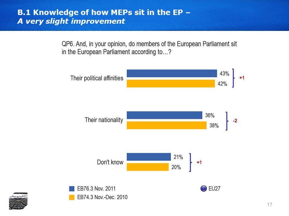 17 B.1 Knowledge of how MEPs sit in the EP – A very slight improvement +1 -2 +1