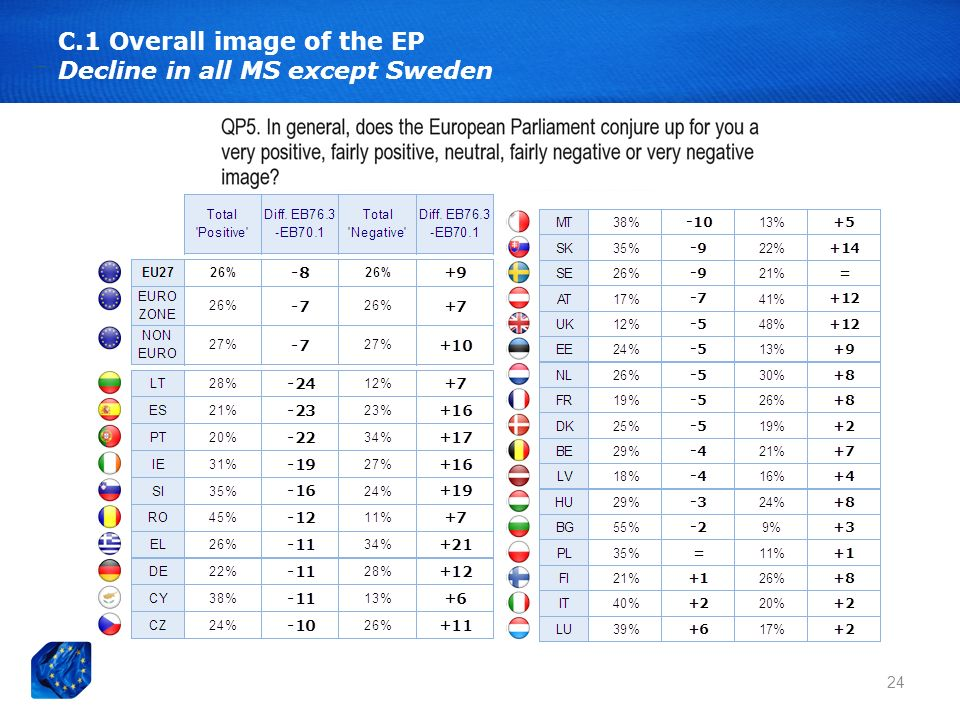 24 C.1 Overall image of the EP Decline in all MS except Sweden