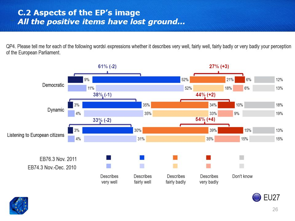 26 C.2 Aspects of the EPs image All the positive items have lost ground… 61% (-2) 38% (-1) 33% (-2) 27% (+3) 44% (+2) 54% (+4)