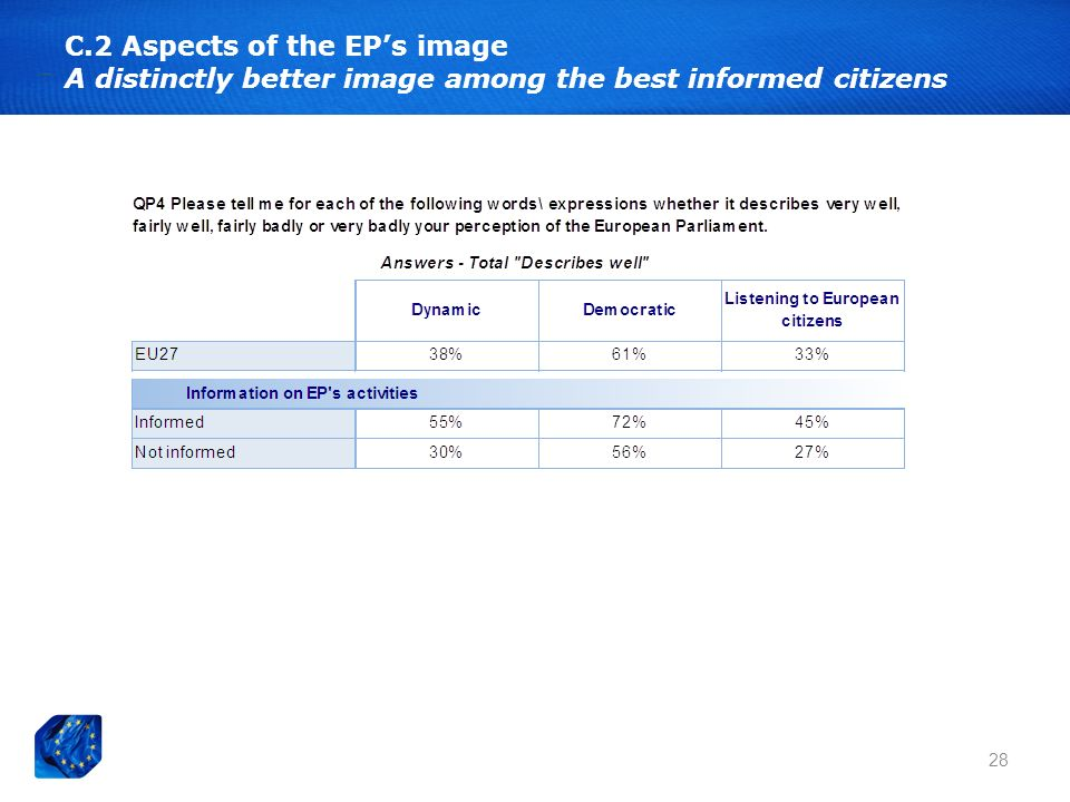 28 C.2 Aspects of the EPs image A distinctly better image among the best informed citizens
