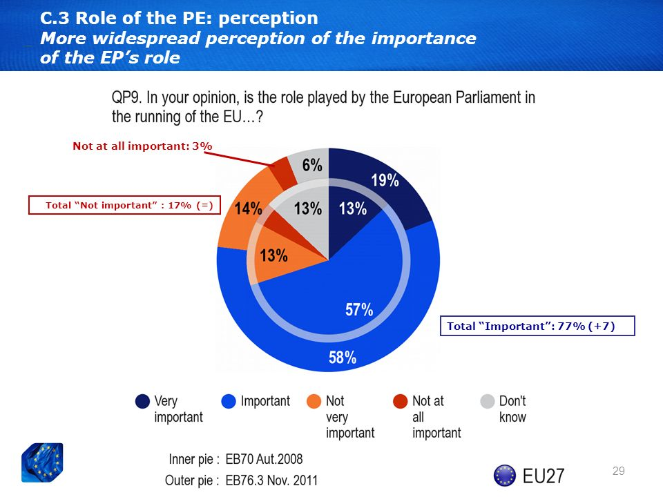 29 C.3 Role of the PE: perception More widespread perception of the importance of the EPs role Total Important: 77% (+7) Total Not important : 17% (=) Not at all important: 3%