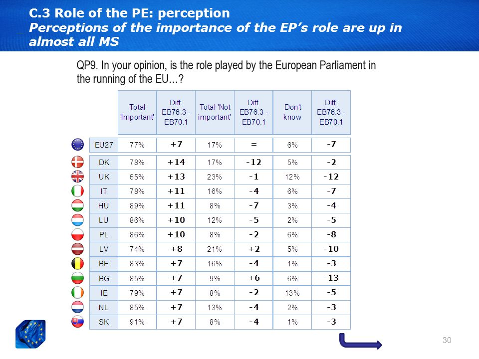 30 C.3 Role of the PE: perception Perceptions of the importance of the EPs role are up in almost all MS