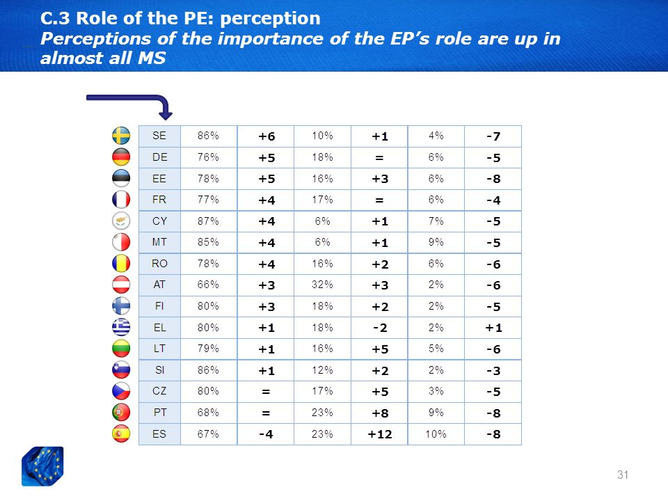 31 C.3 Role of the PE: perception Perceptions of the importance of the EPs role are up in almost all MS
