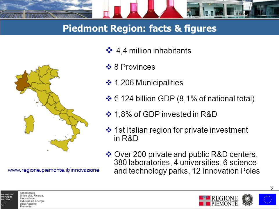 3 3 Piedmont Region: facts & figures 4,4 million inhabitants 8 Provinces 1.206 Municipalities 124 billion GDP (8,1% of national total) 1,8% of GDP invested in R&D 1st Italian region for private investment in R&D Over 200 private and public R&D centers, 380 laboratories, 4 universities, 6 science and technology parks, 12 Innovation Poles www.regione.piemonte.it/innovazione