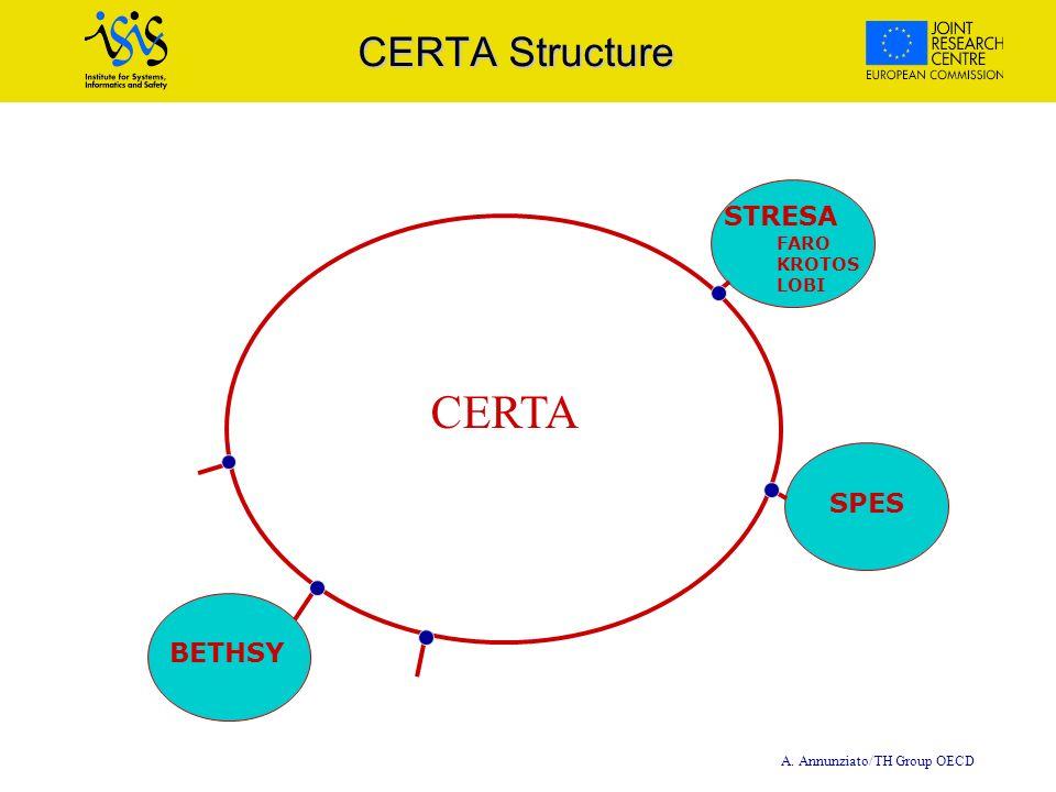 A. Annunziato/TH Group OECD CERTA Structure STRESA FARO KROTOS LOBI SPES BETHSY CERTA