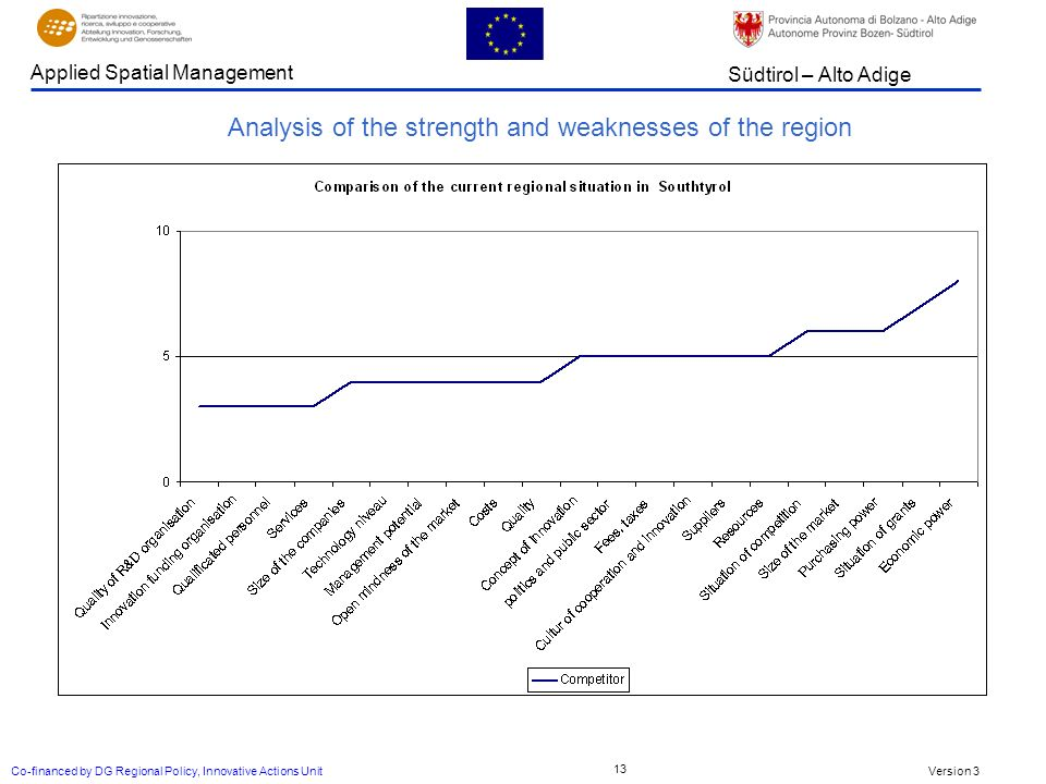 Version 3 Südtirol – Alto Adige Applied Spatial Management Co-financed by DG Regional Policy, Innovative Actions Unit 13 Analysis of the strength and weaknesses of the region