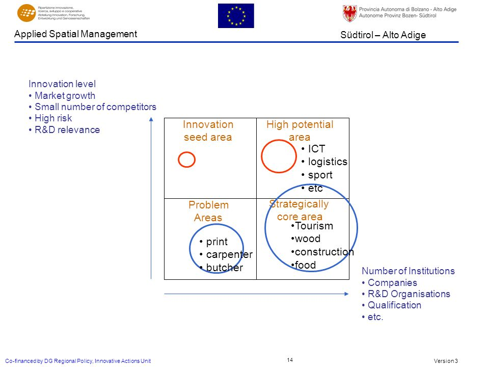 Version 3 Südtirol – Alto Adige Applied Spatial Management Co-financed by DG Regional Policy, Innovative Actions Unit 14 Number of Institutions Companies R&D Organisations Qualification etc.