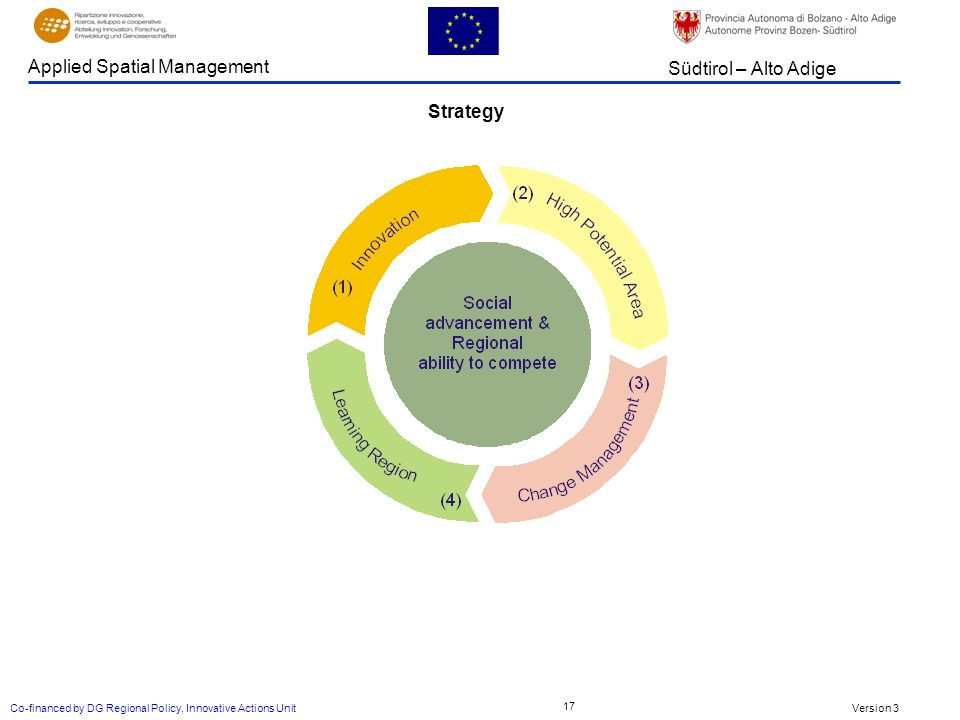 Version 3 Südtirol – Alto Adige Applied Spatial Management Co-financed by DG Regional Policy, Innovative Actions Unit 17 Strategy