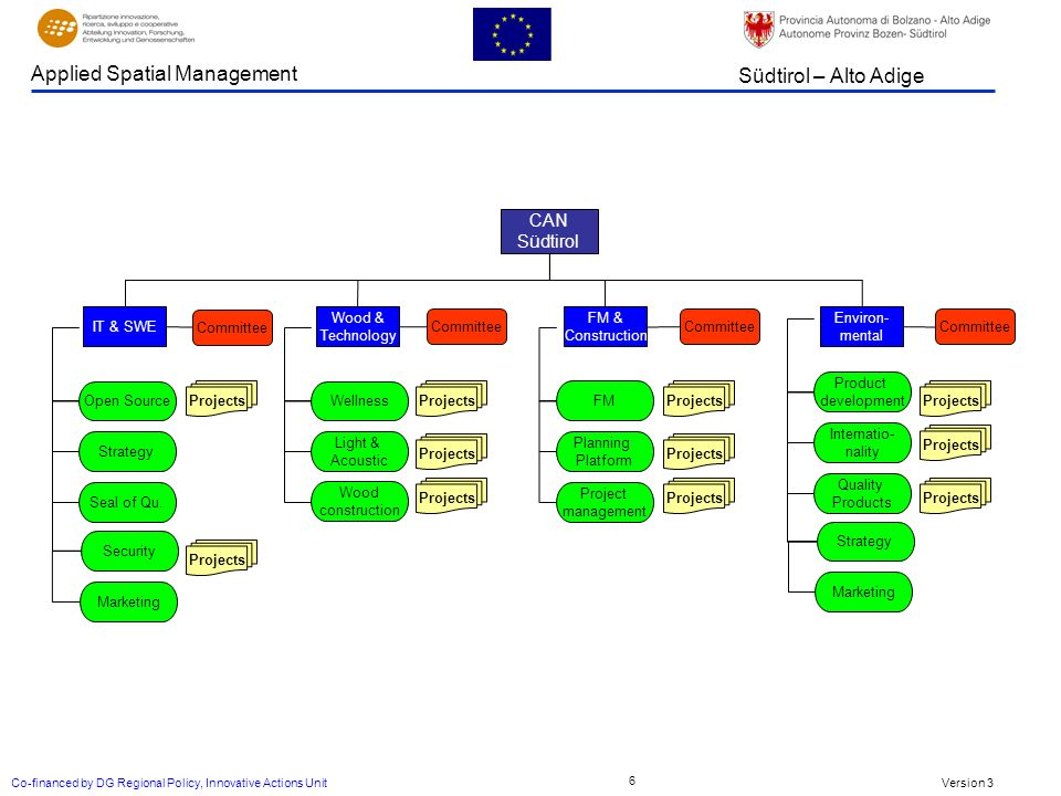 Version 3 Südtirol – Alto Adige Applied Spatial Management Co-financed by DG Regional Policy, Innovative Actions Unit 6 FM Planning Platform Project management Wellness Light & Acoustic Wood construction Open Source Strategy Seal of Qu.