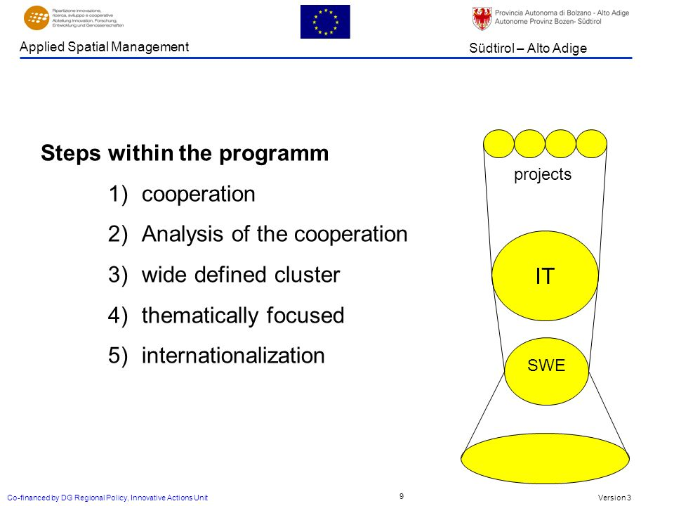 Version 3 Südtirol – Alto Adige Applied Spatial Management Co-financed by DG Regional Policy, Innovative Actions Unit 9 Steps within the programm 1)cooperation 2)Analysis of the cooperation 3)wide defined cluster 4)thematically focused 5)internationalization IT projects SWE