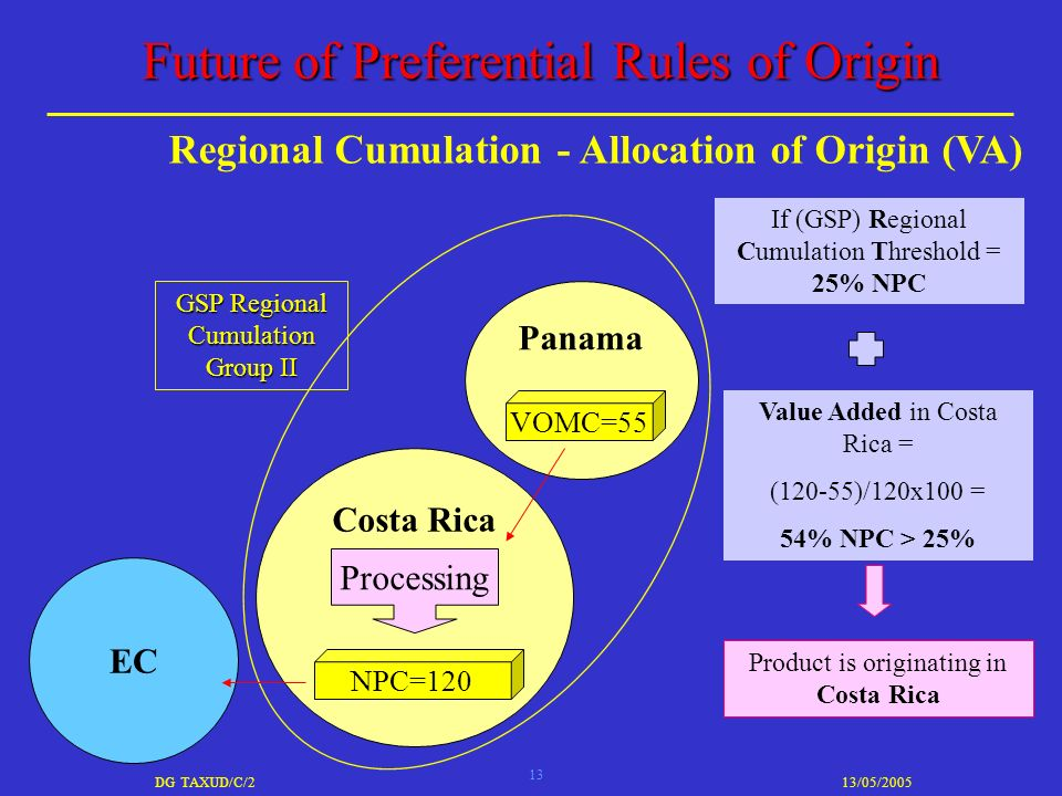 13 DG TAXUD/C/213/05/2005 Future of Preferential Rules of Origin Regional Cumulation - Allocation of Origin (VA) EC Value Added in Costa Rica = (120-55)/120x100 = 54% NPC > 25% If (GSP) Regional Cumulation Threshold = 25% NPC Product is originating in Costa Rica Costa Rica Processing NPC=120 GSP Regional Cumulation Group II Panama VOMC=55