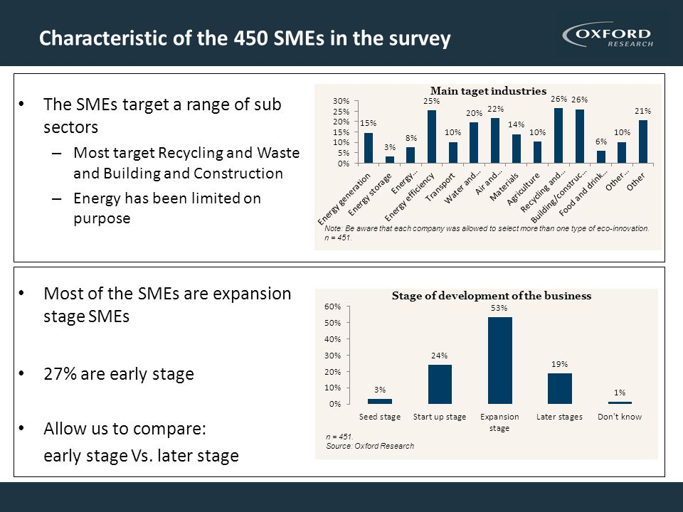 Characteristic of the 450 SMEs in the survey The SMEs target a range of sub sectors – Most target Recycling and Waste and Building and Construction – Energy has been limited on purpose Most of the SMEs are expansion stage SMEs 27% are early stage Allow us to compare: early stage Vs.