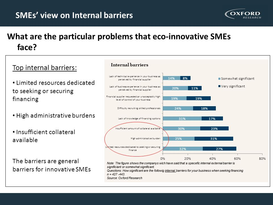 SMEs view on Internal barriers What are the particular problems that eco-innovative SMEs face? Top internal barriers: Limited resources dedicated to s
