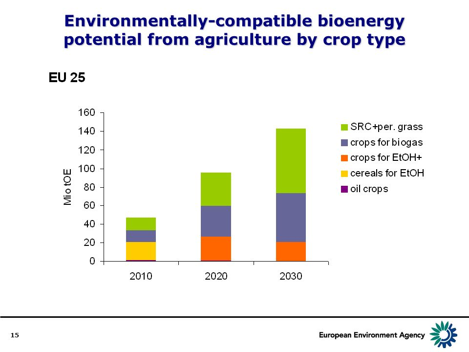 15 Environmentally-compatible bioenergy potential from agriculture by crop type