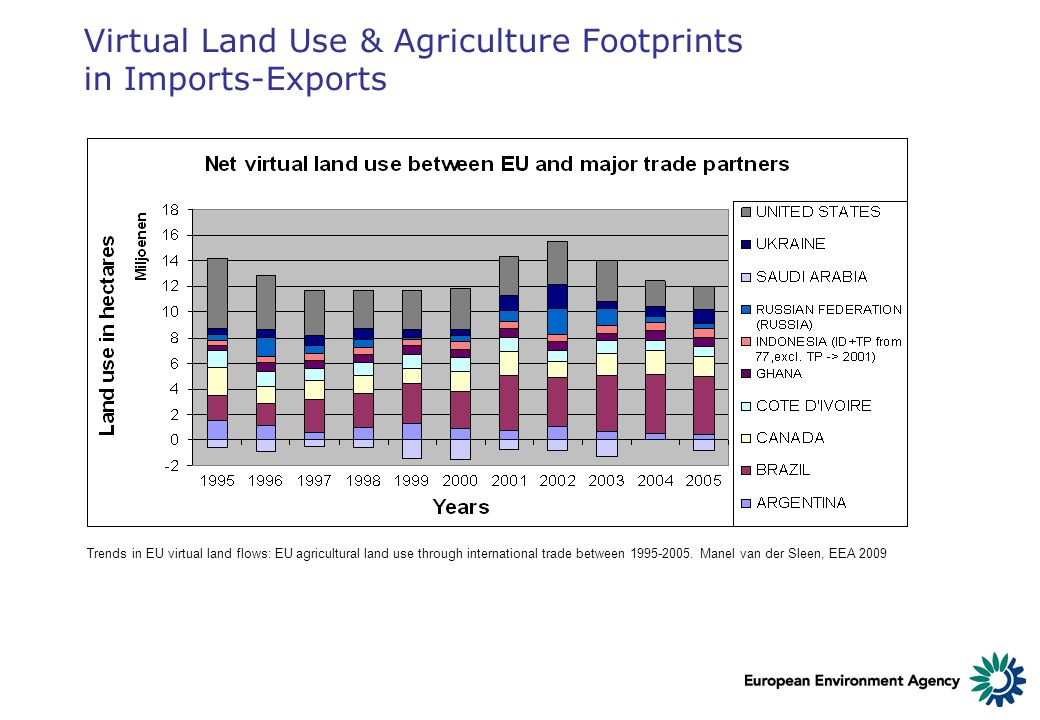 Virtual Land Use & Agriculture Footprints in Imports-Exports Trends in EU virtual land flows: EU agricultural land use through international trade bet