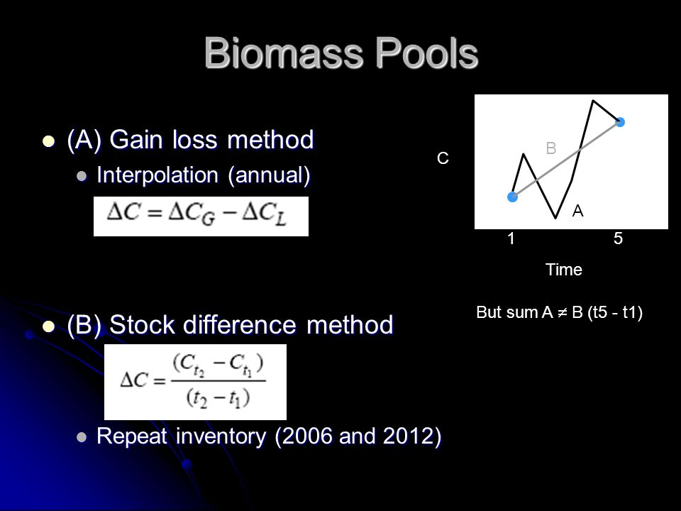 Biomass Pools (A) Gain loss method (A) Gain loss method Interpolation (annual) Interpolation (annual) (B) Stock difference method (B) Stock difference