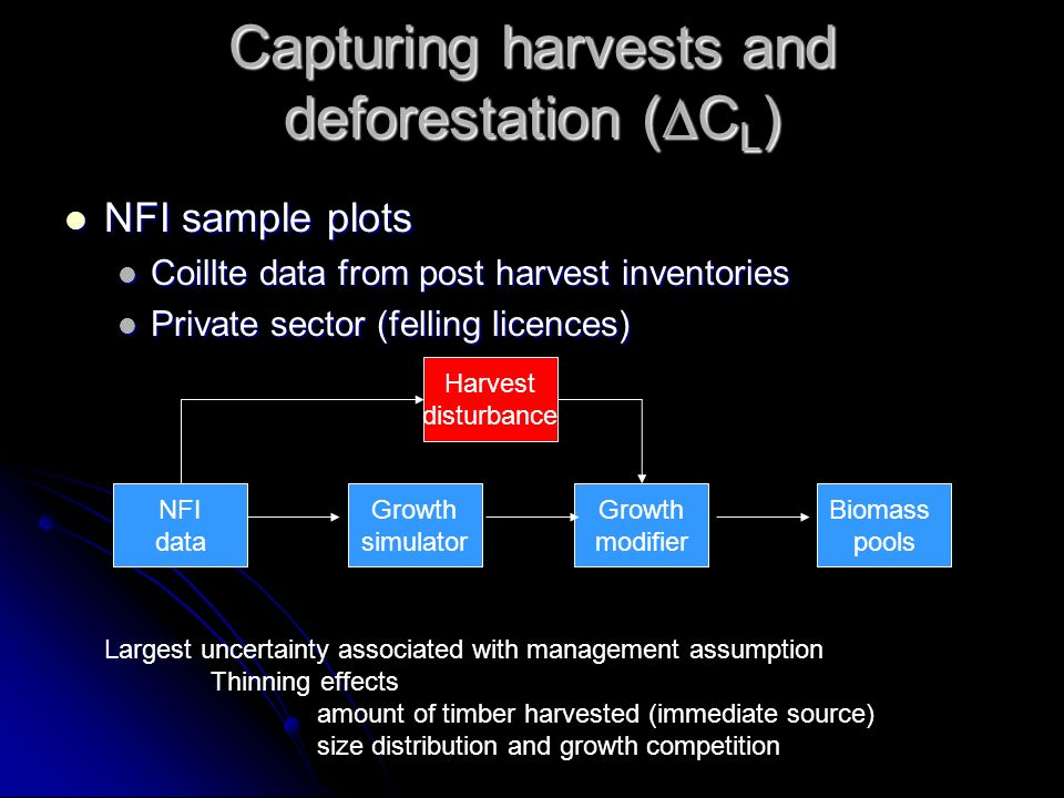 Capturing harvests and deforestation ( C L ) NFI sample plots NFI sample plots Coillte data from post harvest inventories Coillte data from post harvest inventories Private sector (felling licences) Private sector (felling licences) NFI data Growth simulator Growth modifier Biomass pools Harvest disturbance Largest uncertainty associated with management assumption Thinning effects amount of timber harvested (immediate source) size distribution and growth competition