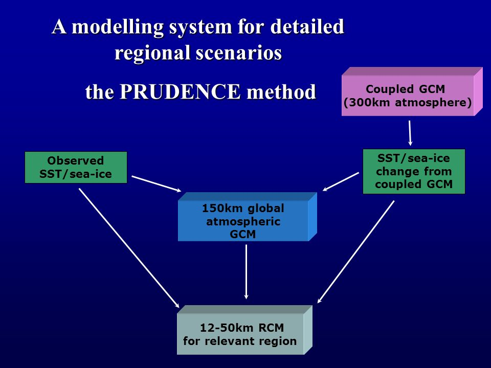 150km global atmospheric GCM 12-50km RCM for relevant region Coupled GCM (300km atmosphere) A modelling system for detailed regional scenarios the PRUDENCE method the PRUDENCE method Observed SST/sea-ice SST/sea-ice change from coupled GCM