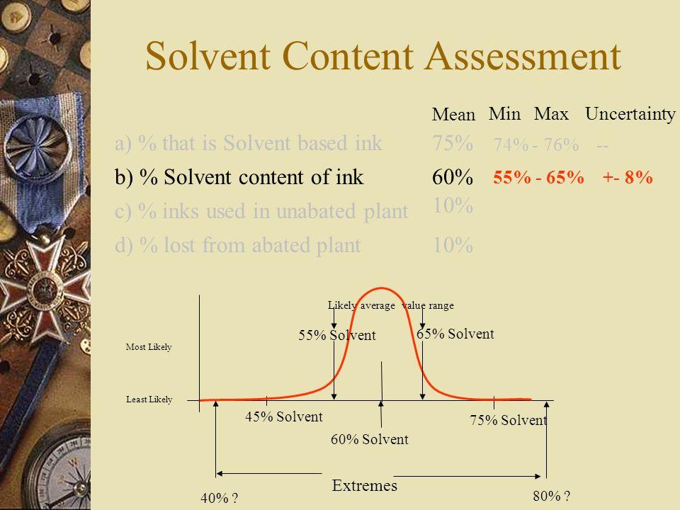 60% Solvent 45% Solvent 75% Solvent Most Likely Least Likely 80% ? 40% ? Extremes 65% Solvent 55% Solvent Likely average value range Solvent Content A