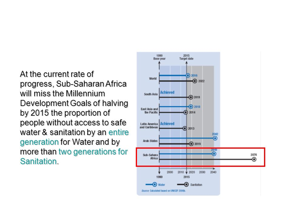 0 10 20 30 40 50 60 70 80 90 100 % of goal GLOBAL PROGRESS ON MDGs Source: World Bank Global Monitoring Report 2009 Achieved by 2007 Needed to be achieved by 2007 to be on track MDG 1.c Hunger MDG 2 Primary education MDG 3 Gender parity MDG 4 Child mortality MDG 5.a Maternal mortality MDG 7.c safe water MDG 7.c Access to sanitation MDG 1.a Extreme poverty 2015 targets Variation in progress by 2007