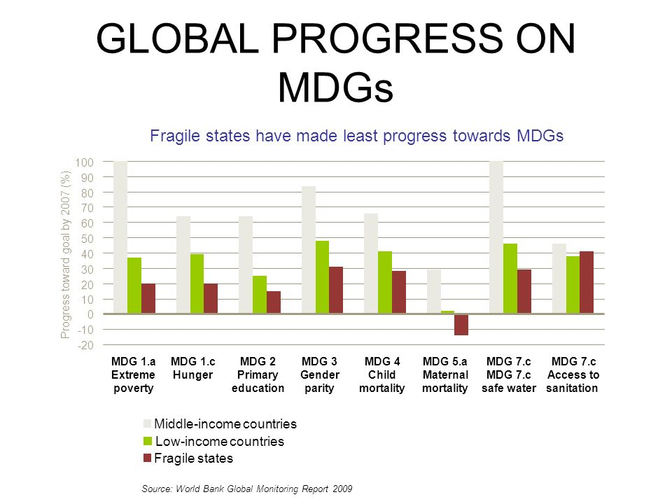 -20 -10 0 10 20 30 40 50 60 70 80 90 100 Progress toward goal by 2007 (%) GLOBAL PROGRESS ON MDGs Source: World Bank Global Monitoring Report 2009 Fragile states have made least progress towards MDGs Low-income countries Middle-income countries Fragile states MDG 1.c Hunger MDG 2 Primary education MDG 3 Gender parity MDG 4 Child mortality MDG 5.a Maternal mortality MDG 7.c safe water MDG 7.c Access to sanitation MDG 1.a Extreme poverty