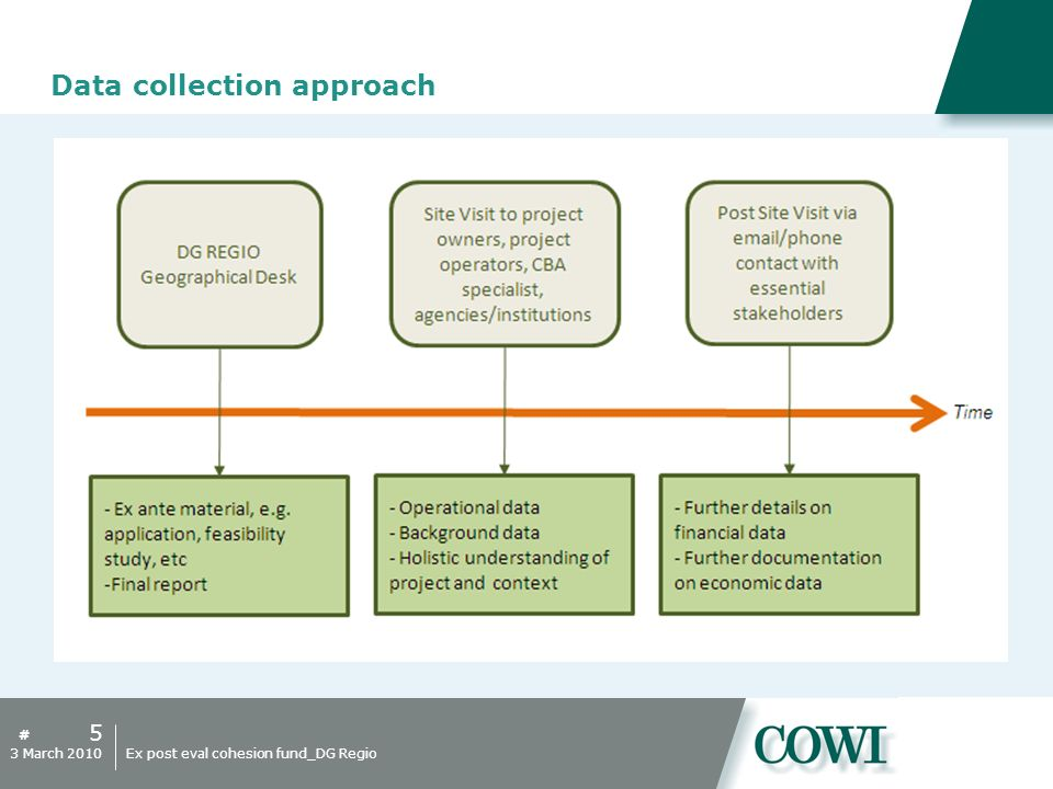 # Data collection approach 5 3 March 2010Ex post eval cohesion fund_DG Regio