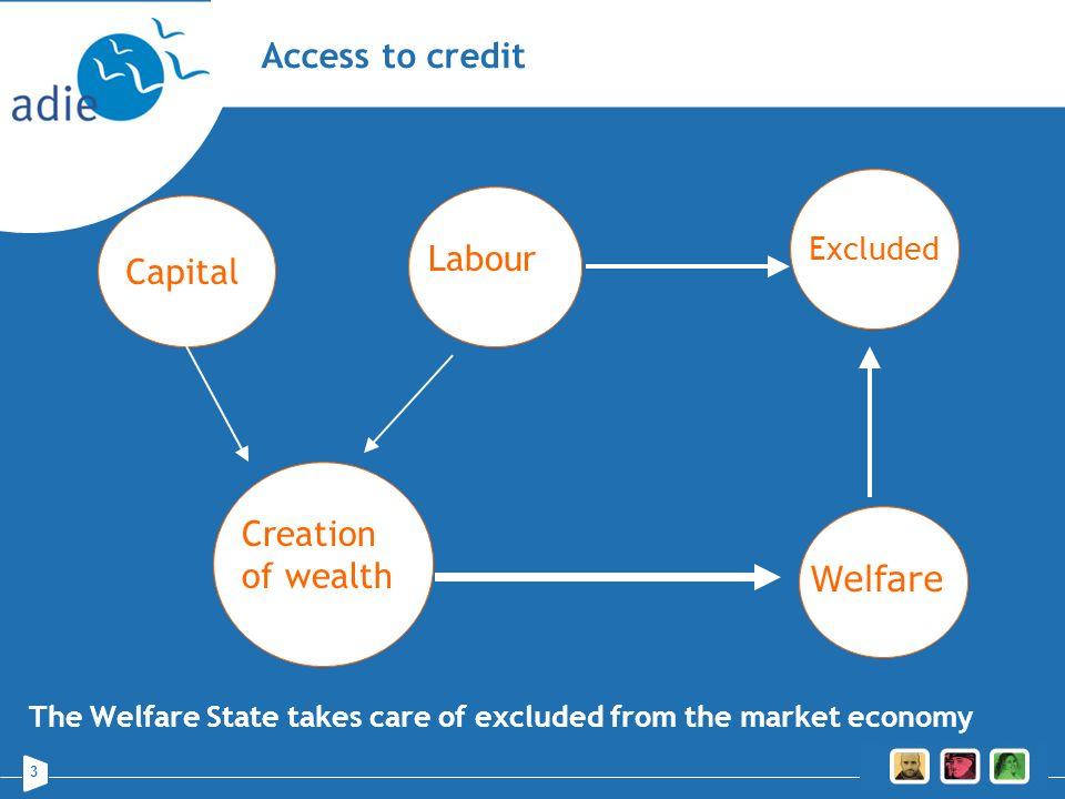 3 Access to credit Capitall Excluded The Welfare State takes care of excluded from the market economy Creation of wealth Welfare Labour