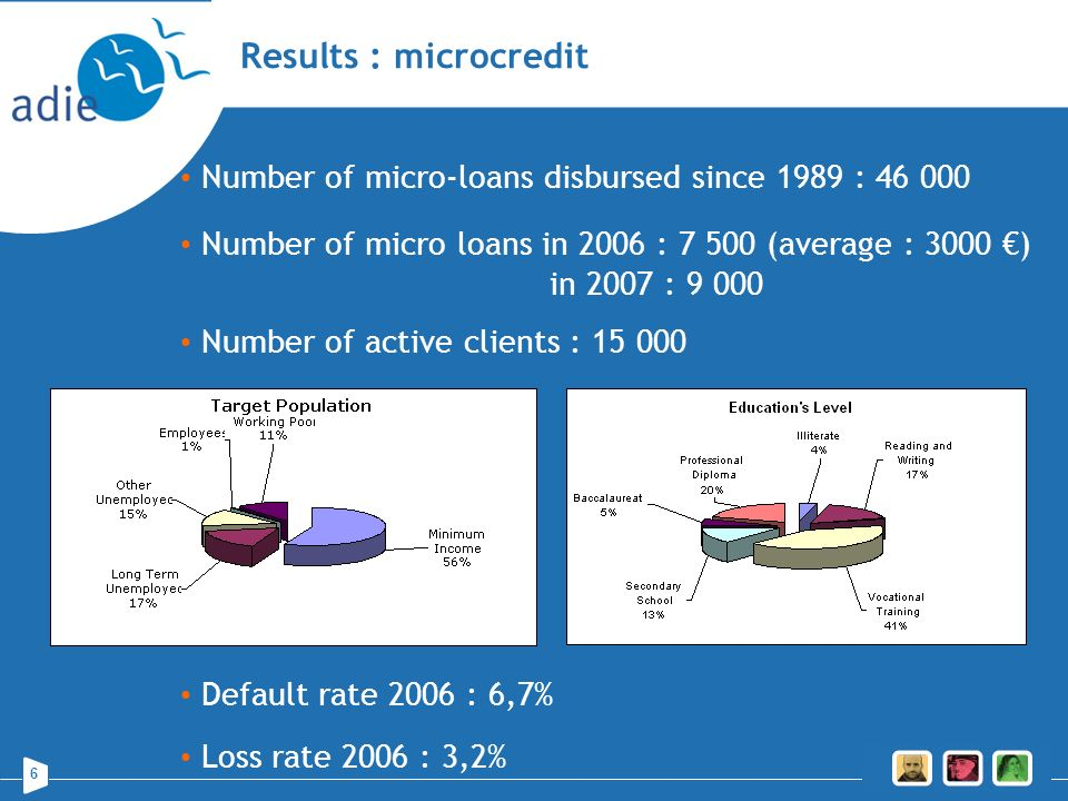 6 Results : microcredit Number of micro-loans disbursed since 1989 : 46 000 Number of micro loans in 2006 : 7 500 (average : 3000 ) in 2007 : 9 000 Nu