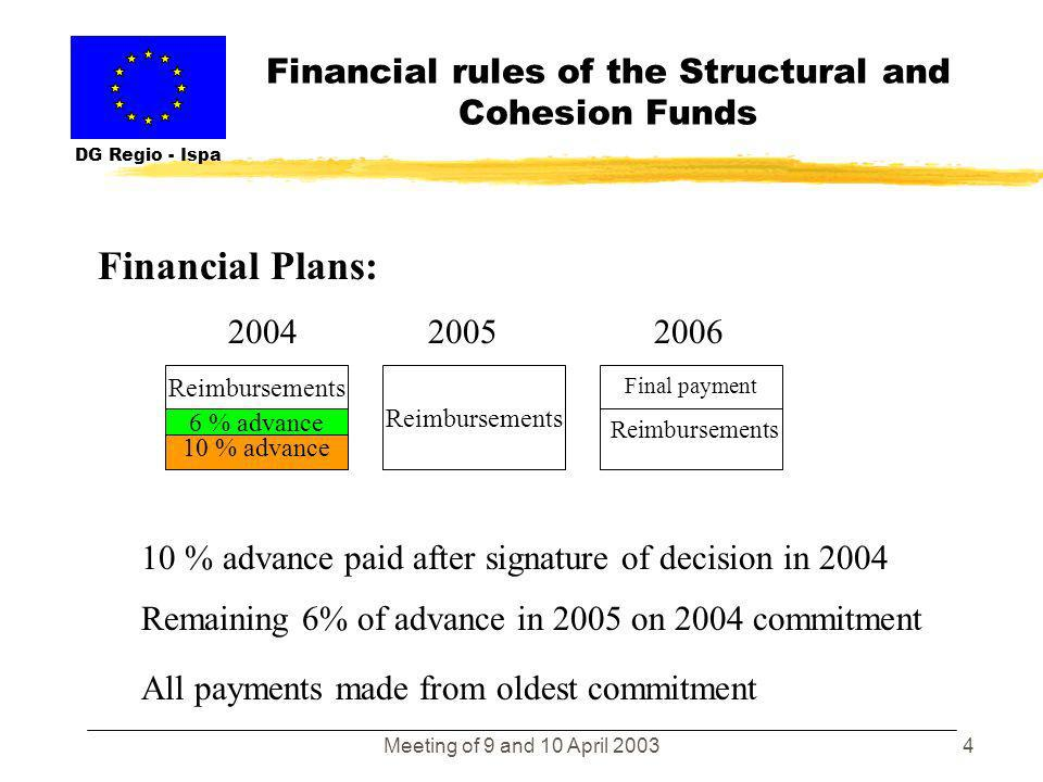 Meeting of 9 and 10 April 20033 Financial rules of the Structural and Cohesion Funds DG Regio - Ispa Financial Plans of SF programming documents: Payments on the ground from date of eligibility until end 2008.