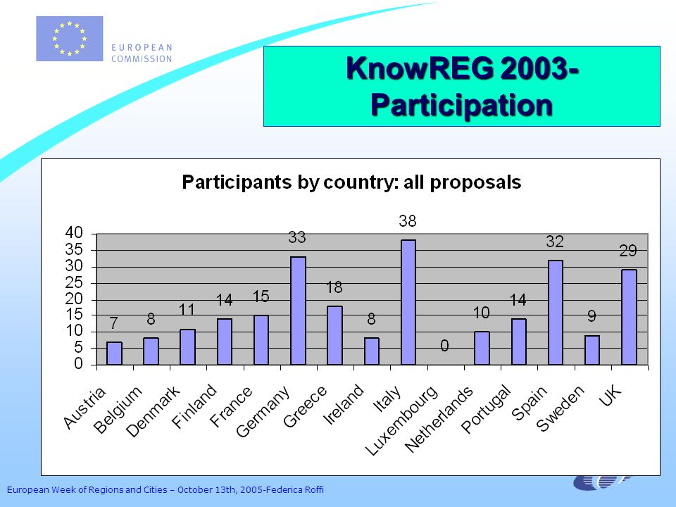 European Week of Regions and Cities – October 13th, 2005-Federica Roffi KnowREG 2003- Participation