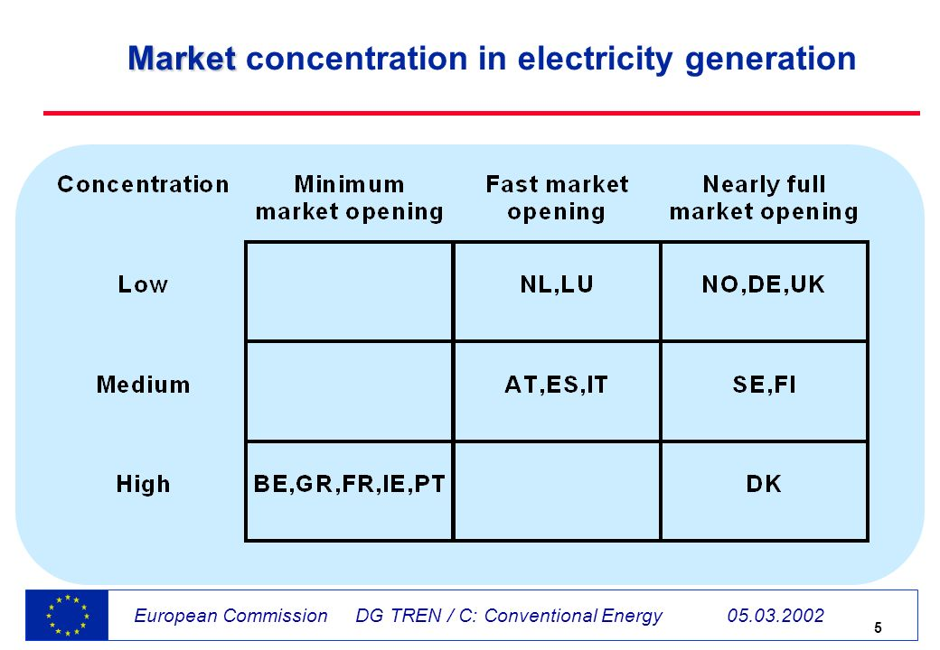 5 European Commission DG TREN / C: Conventional Energy 05.03.2002 Market Market concentration in electricity generation