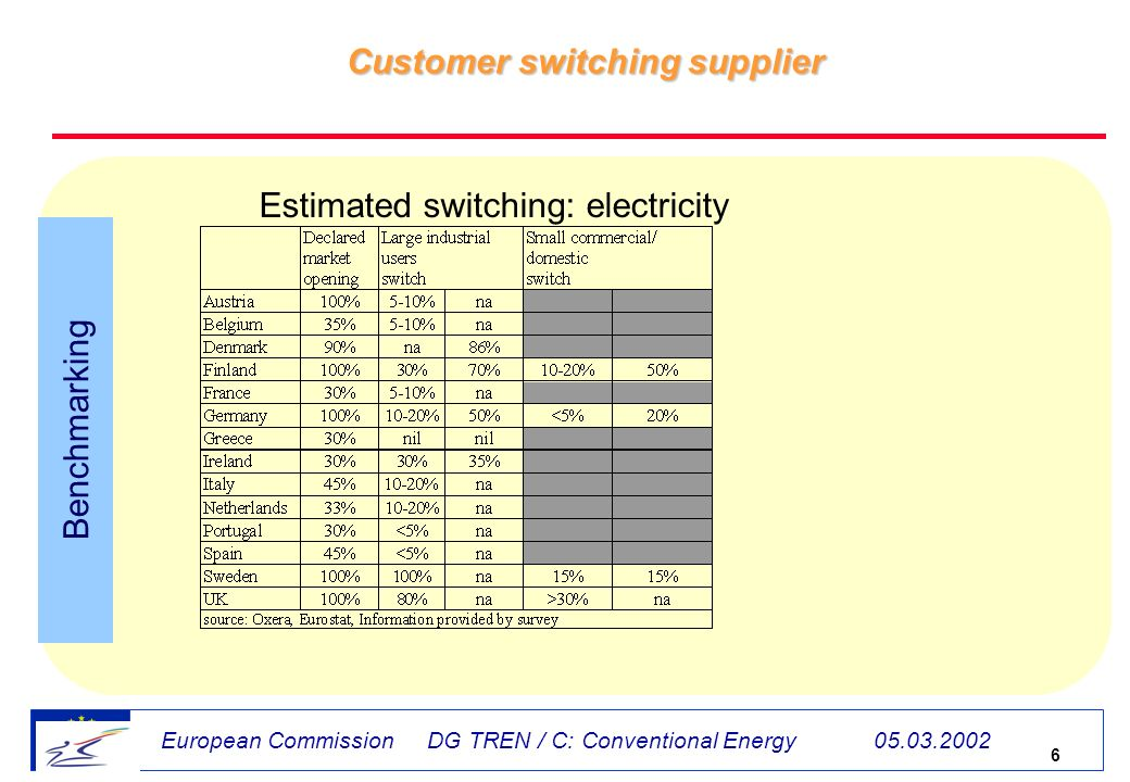 6 European Commission DG TREN / C: Conventional Energy 05.03.2002 Customer switching supplier Benchmarking Estimated switching: electricity