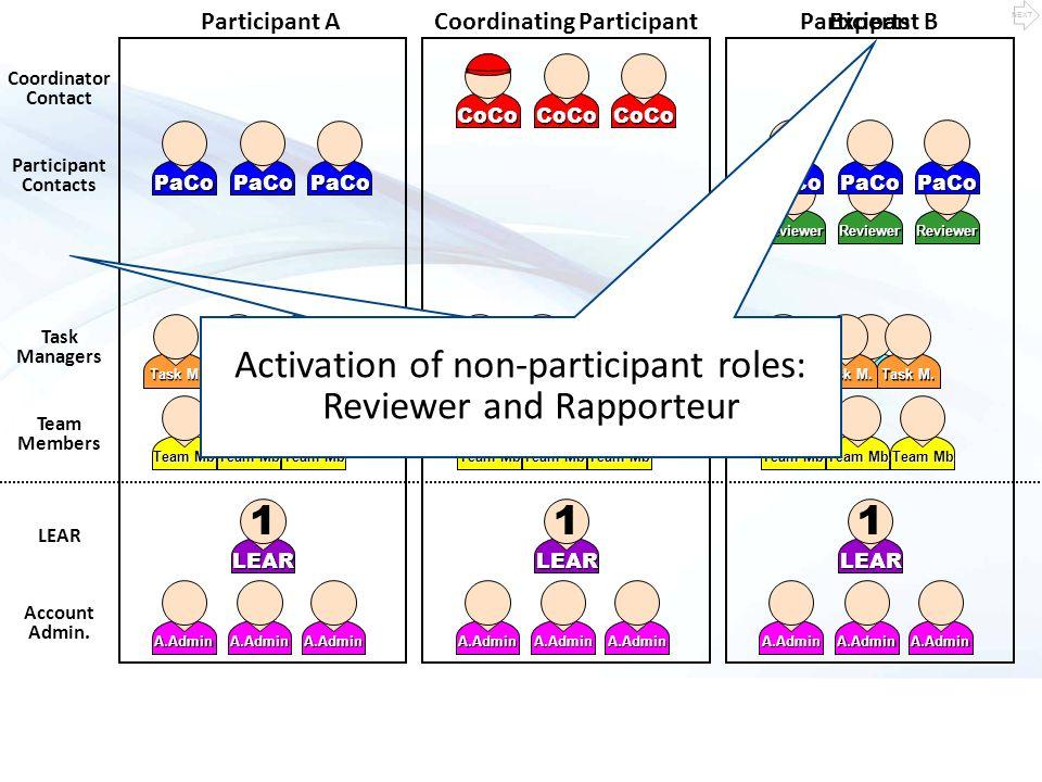 Coordinator Contact Participant Contacts LEAR Account Admin.