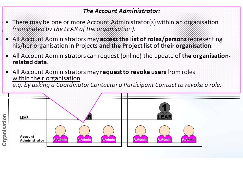 Coordinating ParticipantParticipant A LEAR 1 A.AdminA.Admin 1 A.Admin A.AdminA.Admin A.Admin Coordinator Contacts Participant Contacts LEAR Account Administrator Task Managers Team Members Team Mb Task M.