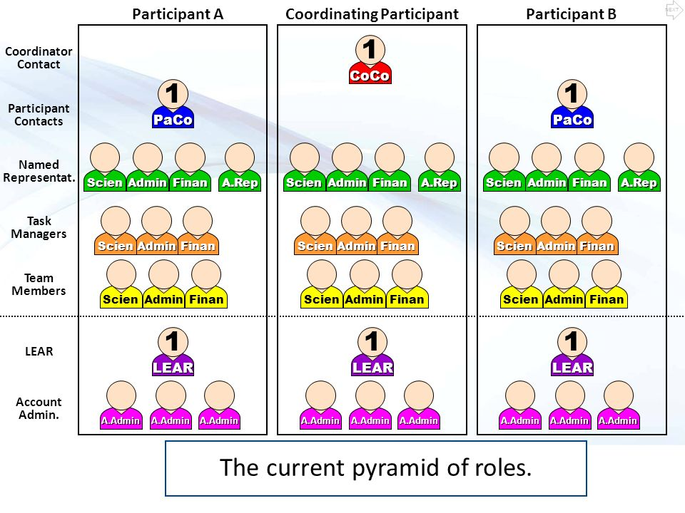 Access rights for each role Each person within this pyramid has different access rights according to his/her own role, and according to the state of the project.