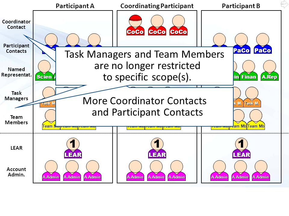 A.RepFinanAdminScienA.RepA.RepFinanAdminScienFinanAdminScien Participant B LEAR 1 Coordinator Contact Participant Contacts Task Managers Team Members LEAR Account Admin.