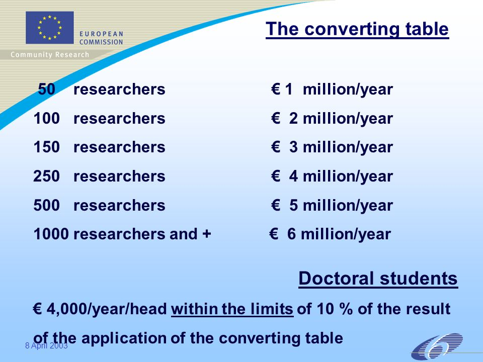 8 April 2003 The converting table 50 researchers 1 million/year 100 researchers 2 million/year 150 researchers 3 million/year 250 researchers 4 million/year 500 researchers 5 million/year 1000 researchers and + 6 million/year Doctoral students 4,000/year/head within the limits of 10 % of the result of the application of the converting table