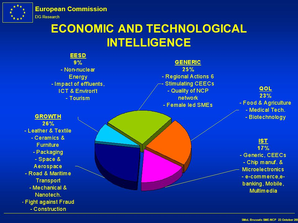 European Commission DG Research SMcL Brussels SME-NCP 23 October 2002 ECONOMIC AND TECHNOLOGICAL INTELLIGENCE l In the knowledge-based economy, ETI is