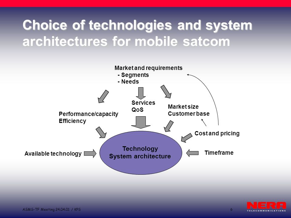 6ASMS-TF Meeting 24.04.01 / KPS Choice of technologies and system architectures for mobile satcom Timeframe Services QoS Market and requirements - Segments - Needs Cost and pricing Available technology Market size Customer base Performance/capacity Efficiency Technology System architecture