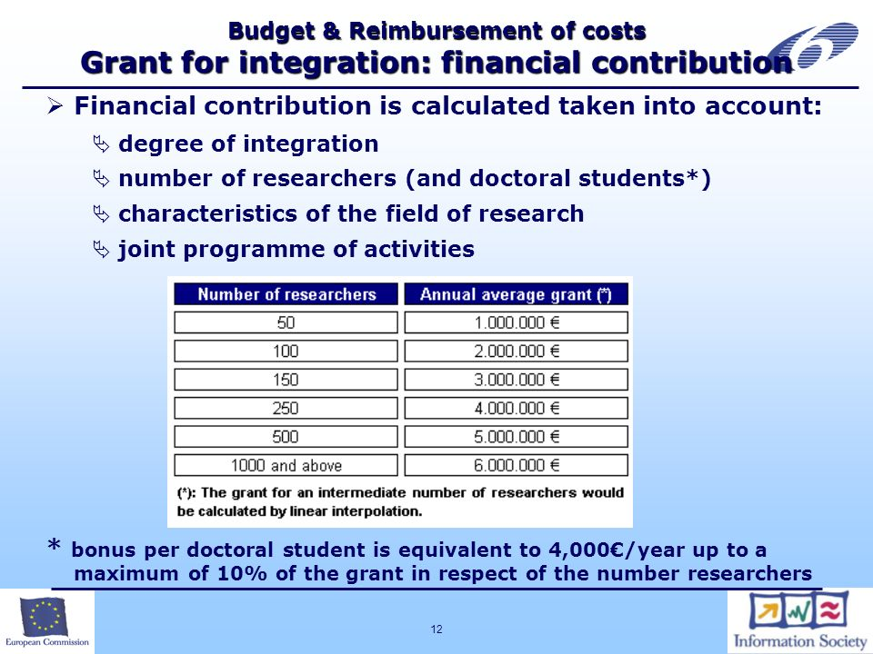 12 Budget & Reimbursement of costs Grant for integration: financial contribution Financial contribution is calculated taken into account: degree of integration number of researchers (and doctoral students*) characteristics of the field of research joint programme of activities * bonus per doctoral student is equivalent to 4,000/year up to a maximum of 10% of the grant in respect of the number researchers