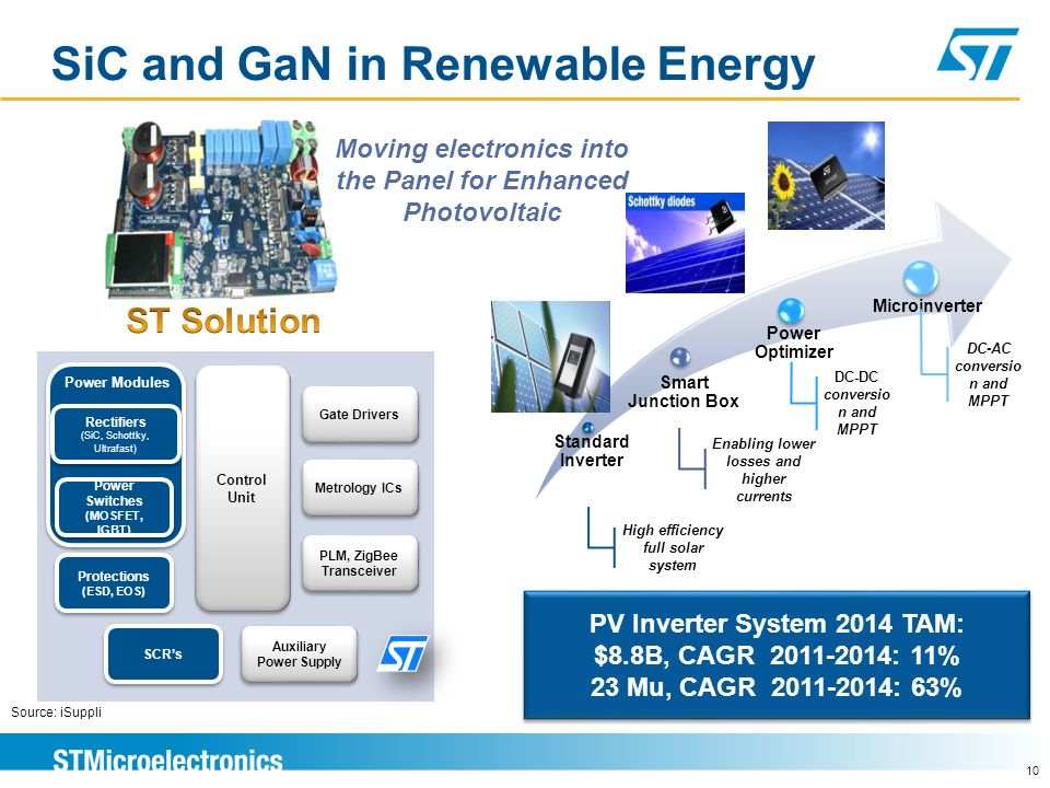 2015 SiC and GaN power device TAM: $0.5B 9 SiC and GaN power devices Source: Yole Développement, STMicroelectronics GaN Program 650V / 15A HEMT 650V /