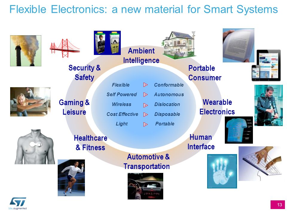 Smart Systems are everywhere and require the introduction of a wealth of new materials 12