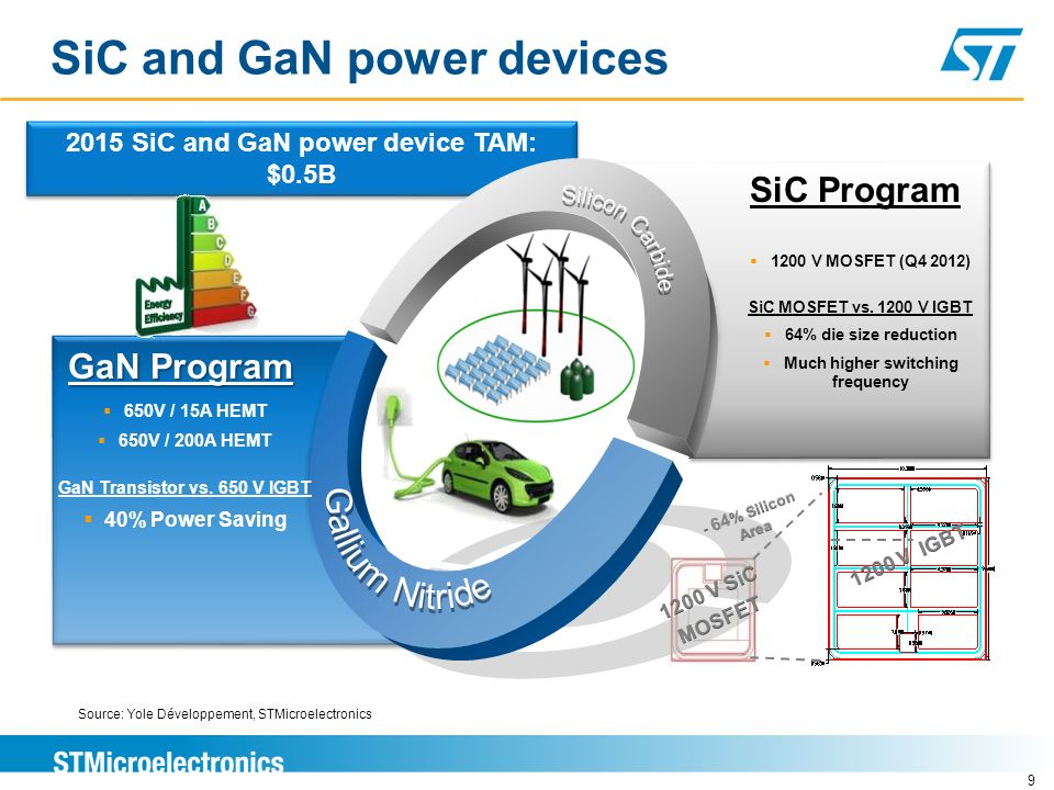 ….to SiC and GaN power devices 8 Source: Yole Développement, Better power density Lower losses Higher operation temperature Higher operation frequency