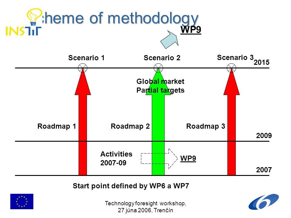 Technology foresight workshop, 27 júna 2006, Trenčín Scheme of methodology Scheme of methodology Global market Partial targets Roadmap 1Roadmap 2Roadm